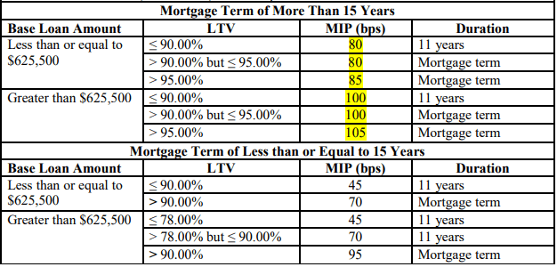 FHA MIP Rate and Duration